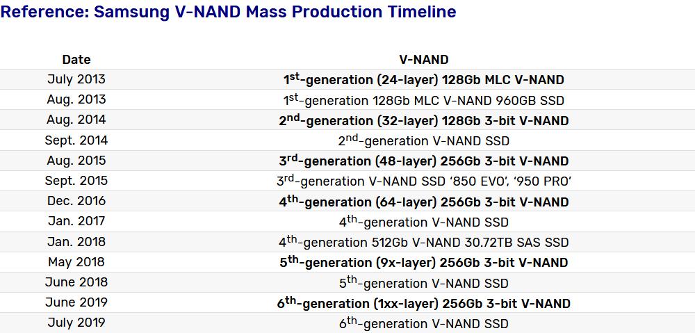 Image 1 : Samsung lance la production en masse de ses SSD V-NAND de 6e génération