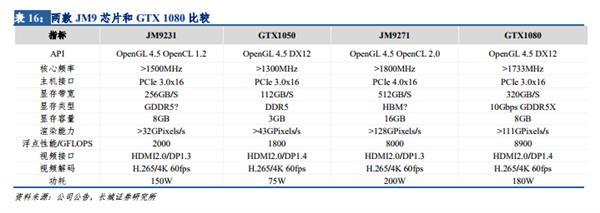 Image 2 : Jingjia Micro : la GTX 1080 bientôt égalée par un GPU chinois ?
