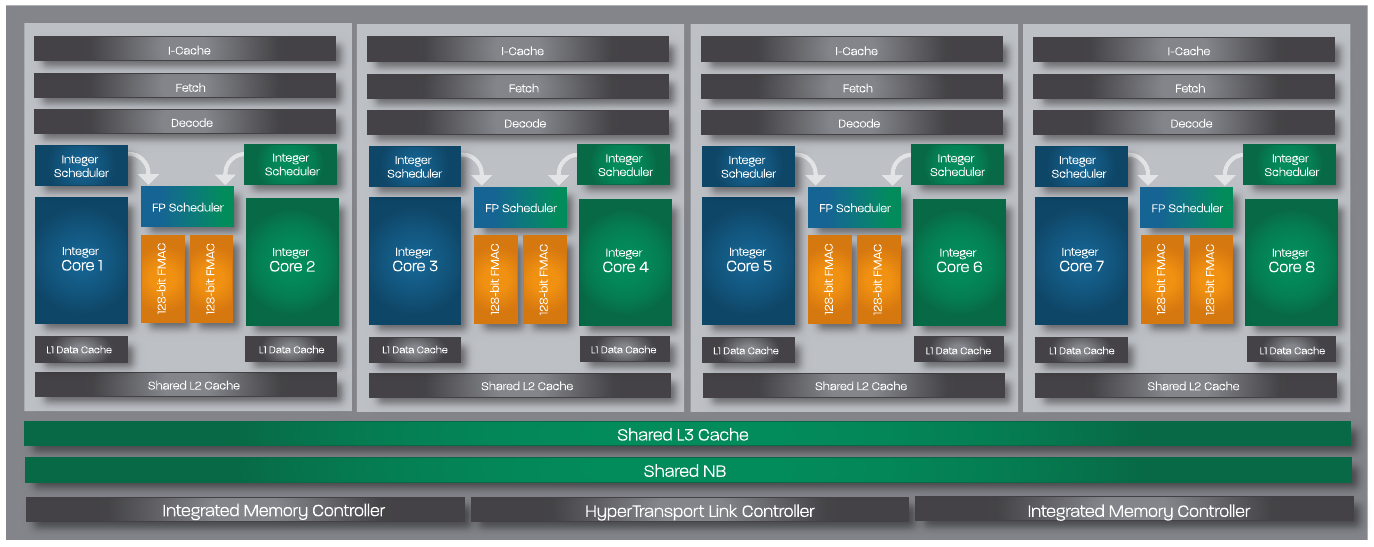 Image 2 : Affaire Bulldozer : AMD va payer 35 dollars par CPU à chaque plaignant