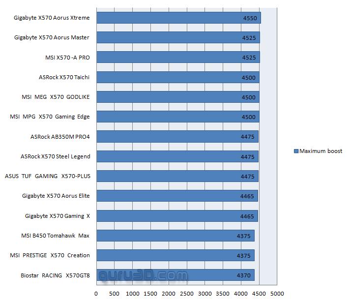 Image 2 : Ryzen 3000 : des fréquences Boost maximales limitées dans les derniers AGESA ?