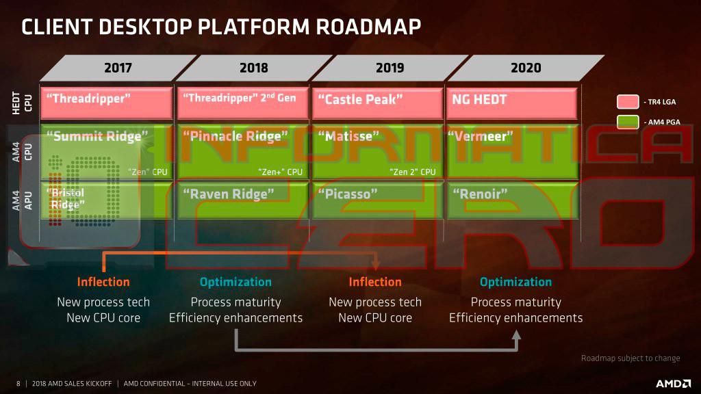 Image 1 : APU AMD Renoir : DRAM LPDDR4X et moteur d'affichage mis à jour