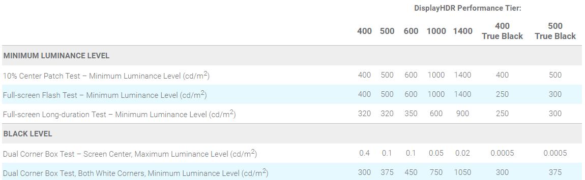 Image 3 : Moniteurs : le HDR s'améliore et Asus présente un écran encore plus avancé