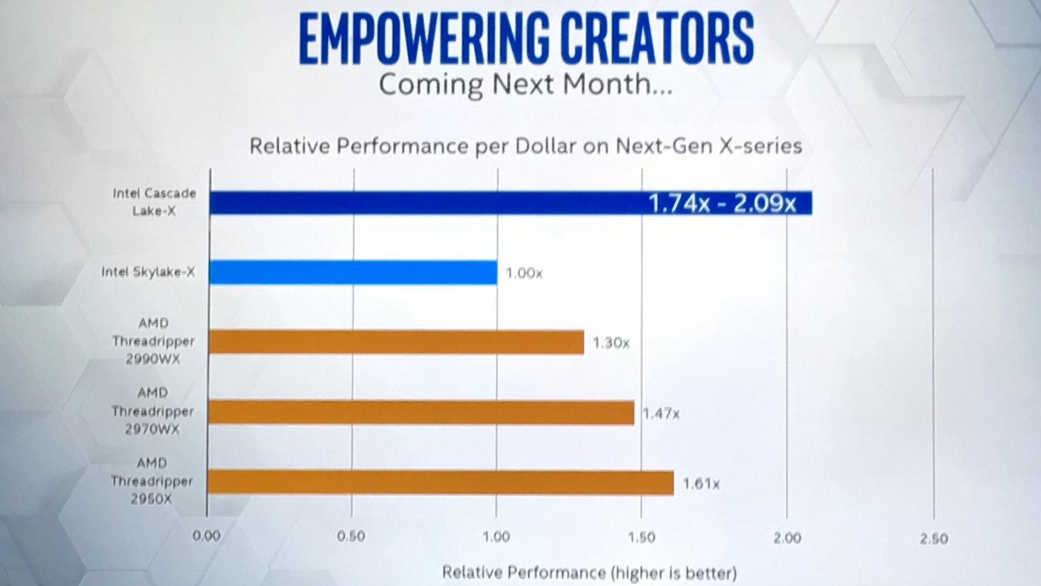 Image 1 : Intel va baisser le prix de ses processeur HEDT pour faire face à AMD