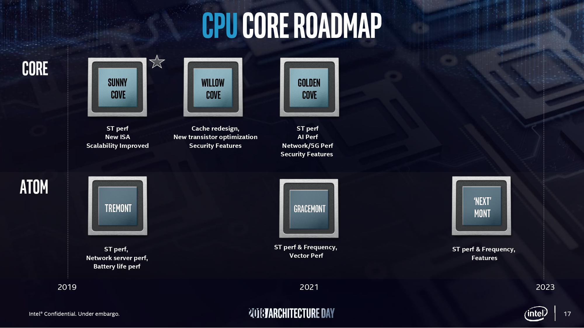 Image 3 : Intel : 3 Mo de cache L3 par cœur pour les processeurs Tiger Lake ?
