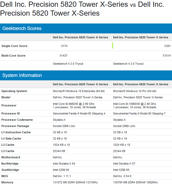 Image 2 : Intel : au tour du Core i9-10980XE avec ses 18 cœurs de passer sous GeekBench 4