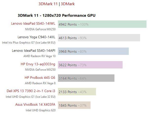 Image 1 : L'IGP Intel Gen11 surpasse Vega 10 sous 3DMark et quelques jeux