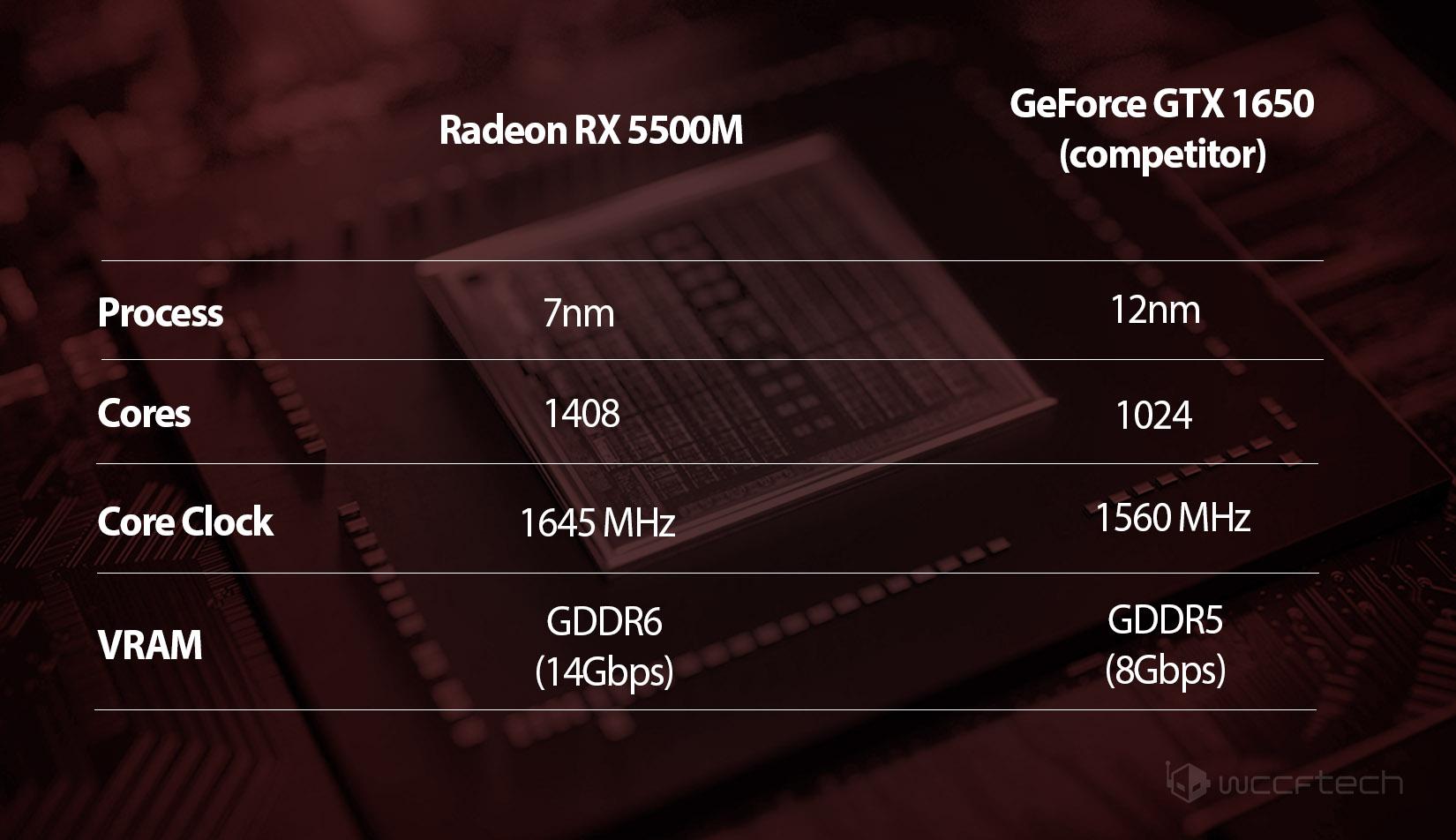 Image 1 : Les Radeon RX 5500M et 5300M face aux GTX 1650 et 1660 sous 3DMark 11