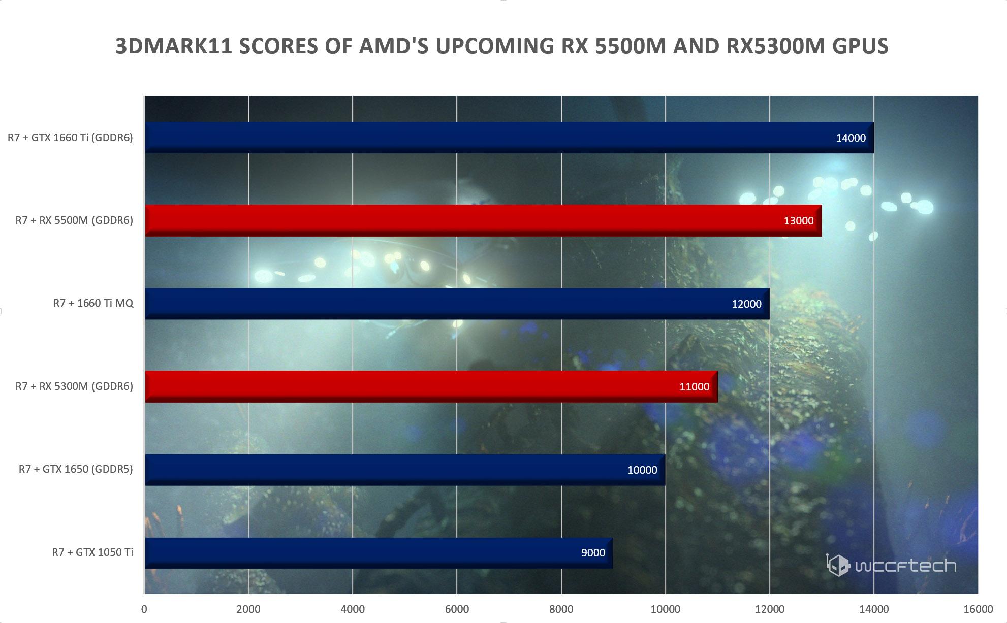 Image 2 : Les Radeon RX 5500M et 5300M face aux GTX 1650 et 1660 sous 3DMark 11