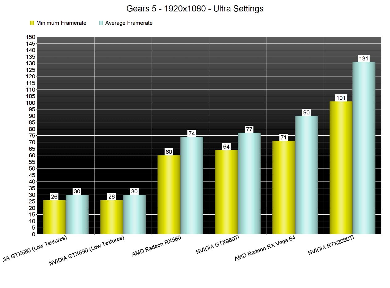Image 2 : Les GeForce gèrent désormais l'Async Compute sur Gears 5