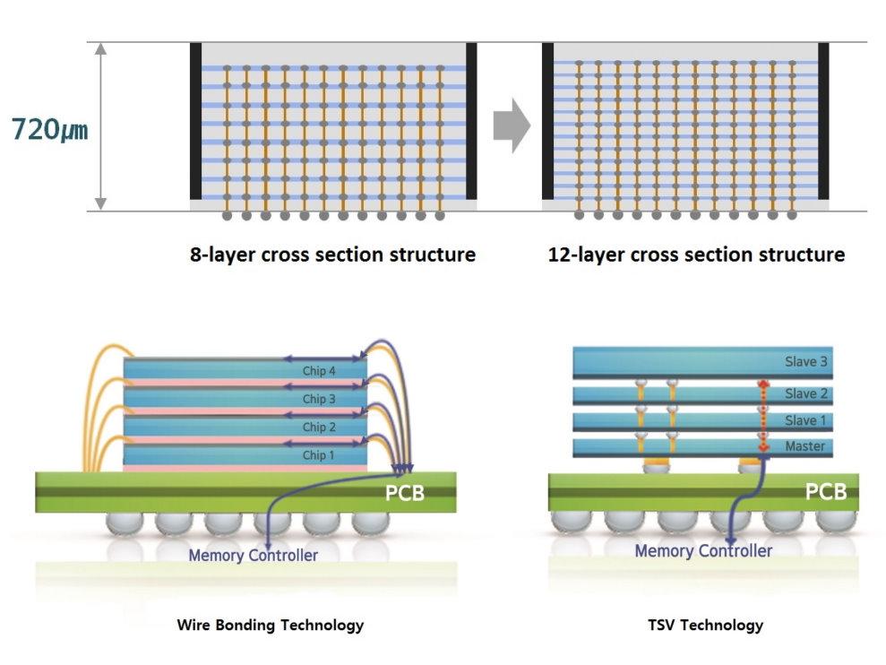 Image 1 : Samsung annonce des puces de 24 Go de DRAM HBM2, en empilant 12 couches