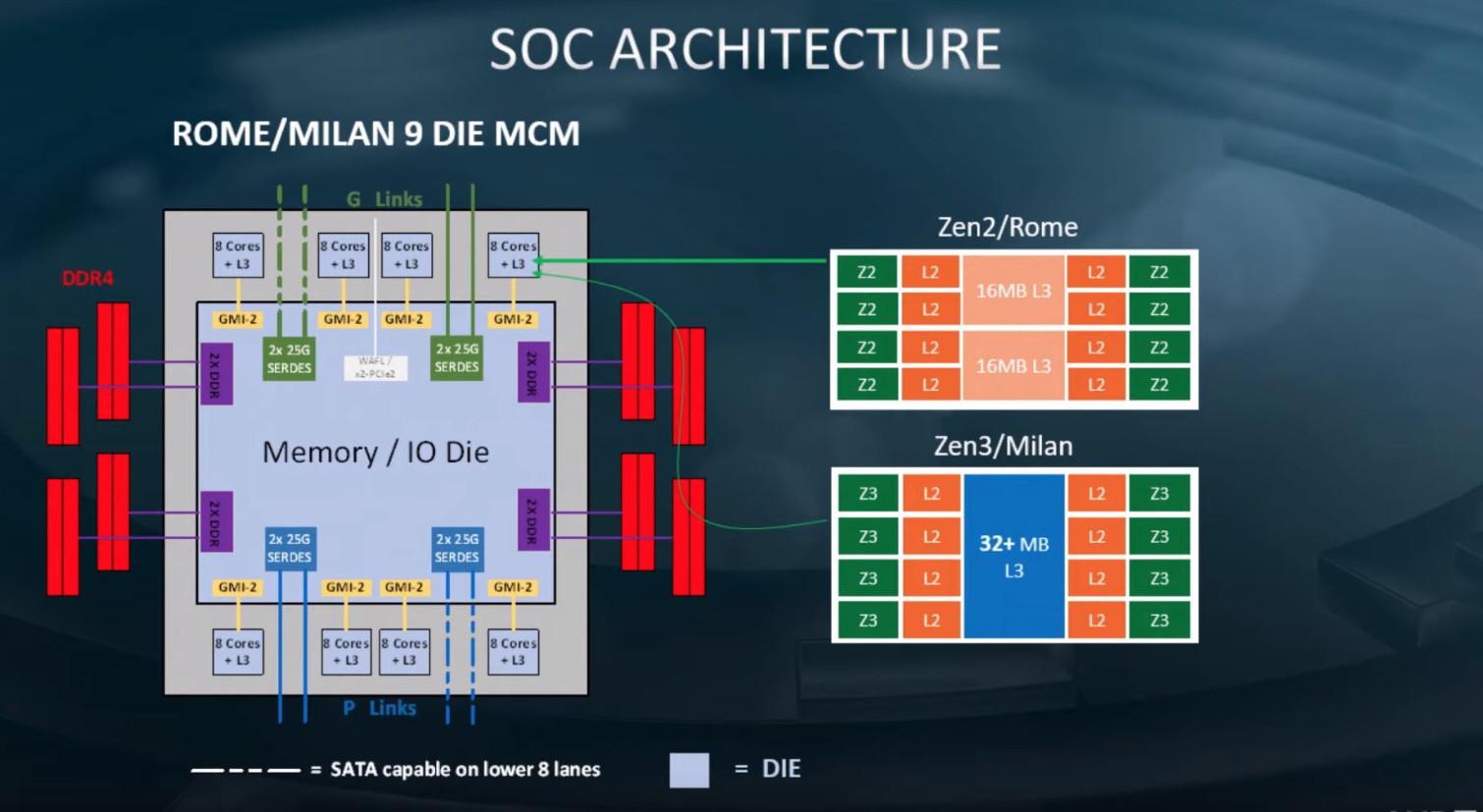 Image 1 : AMD Zen3 : vers la fin des CCX grâce à un cache L3 unifié pour 8 coeurs ?