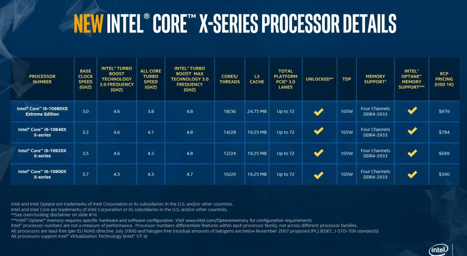 Image 1 : Le Core i9-10980XE pourrait monter à 5,1 GHz sur ses 18 cœurs avec un simple AiO !