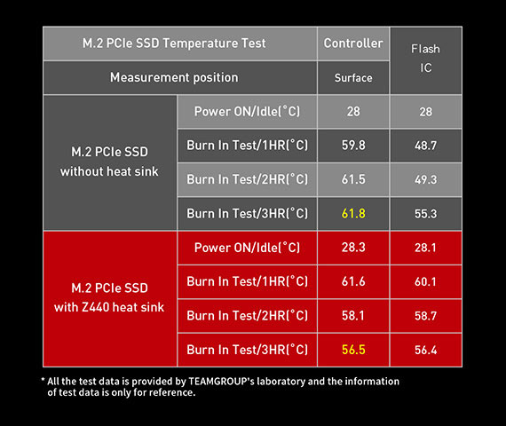 Image 3 : TeamGroup : un SSD PCIe 4.0 avec un radiateur de seulement 1 mm d'épaisseur