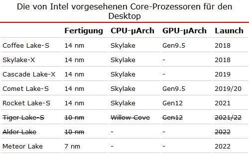 Intel dément l'abandon des processeurs 10 nm pour PC de bureau O_1dn9jbf01etv14uj15s39tpsrc