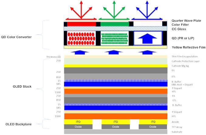 Image 1 : Samsung fonce dans sa technologie QD-OLED, pour des TV OLED moins chères ?