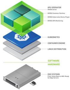 Image 2 : NVIDIA nous en apprend plus sur sa plate-forme EGX, des serveurs à tout faire