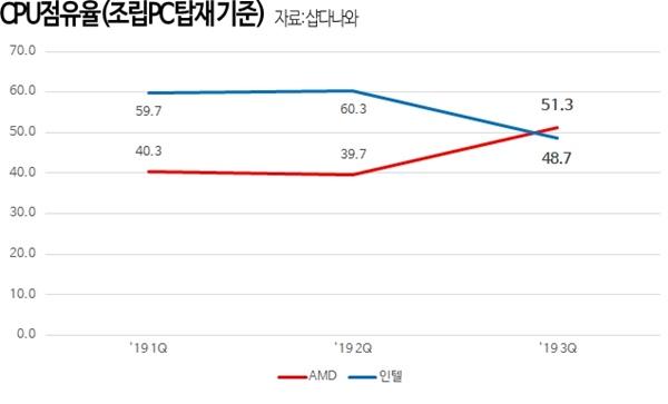 Image 1 : Sur le marché des PC OEM, AMD dépasse Intel pour la première fois en Corée !