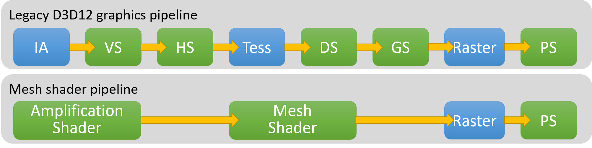Image 1 : DirectX 12 améliore son ray tracing avec DXR 1.1, et ajoute le Mesh Shader