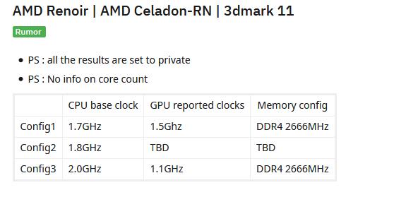 Image 1 : APU AMD Renoir : quelques premiers scores sur 3DMark 11