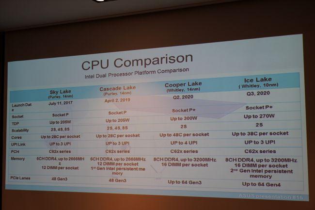 Image 1 : CPU Intel Cooper Lake-SP et Ice Lake-SP pour serveur : caractéristiques en fuite