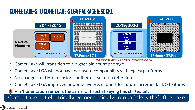 Image 1 : Intel Comet Lake : Hyper Threading pour tous, et nouveau socket
