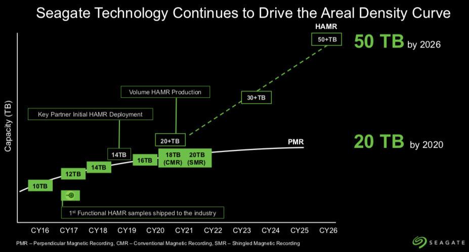 Image 1 : Seagate : des disques durs de 18 et 20 To en 2020, et du 50 To prévu pour 2026 !