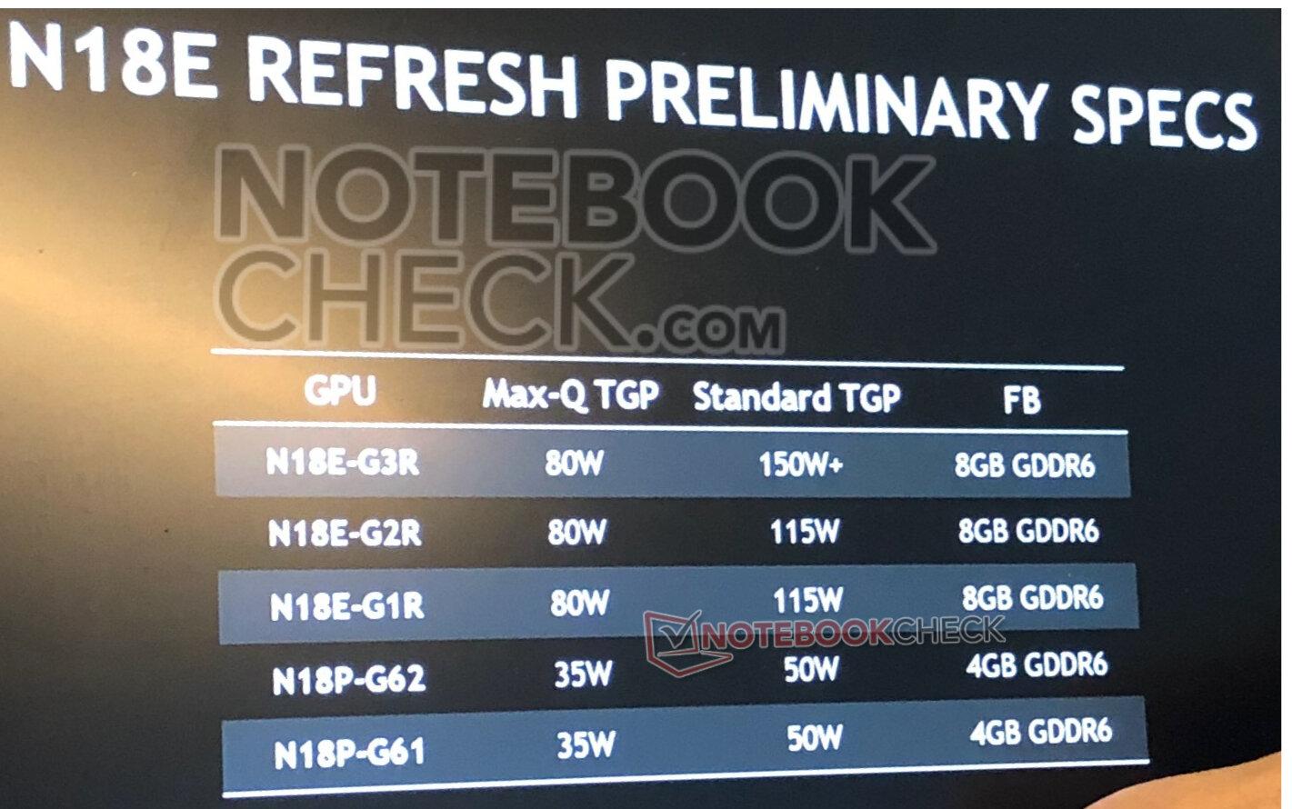 Image 1 : NVIDIA préparerait des versions Super de ses RTX et GTX pour PC portables