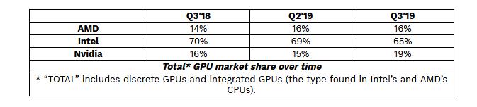 Image 1 : Le marché des GPU en forte hausse, surtout pour NVIDIA