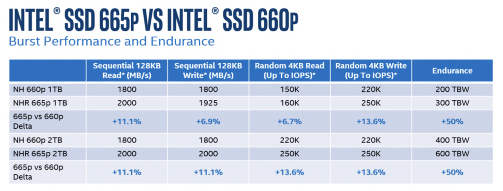 Image 2 : Le SSD 665p d'Intel arrive, avec de la mémoire flash NAND 3D QLC 96 couches