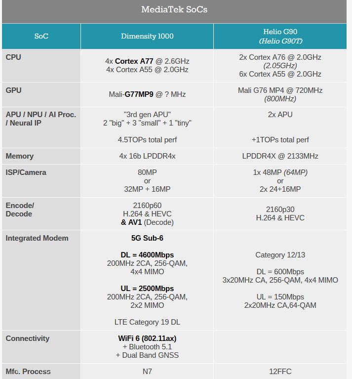 Image 2 : MediaTek lance le Dimensity 1000, un SoC haut de gamme avec modem 5G intégré