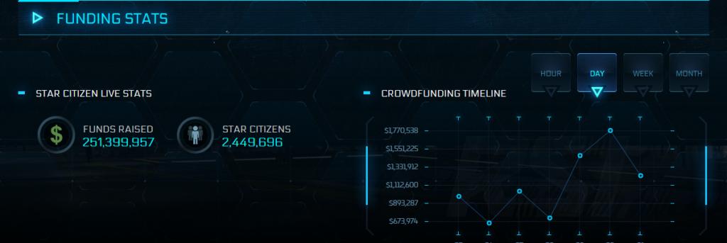Image 1 : Star Citizen a collecté plus de 250 millions de dollars depuis 2012