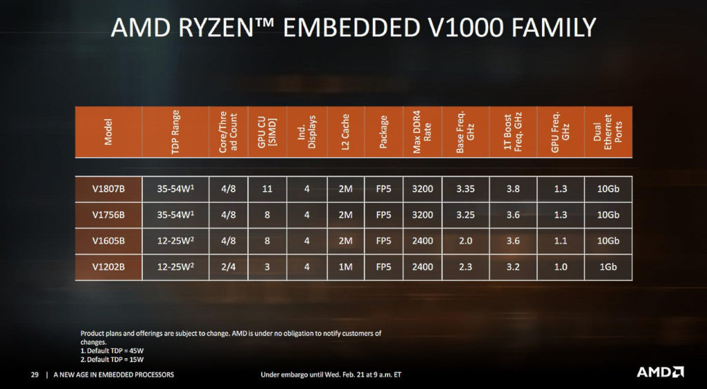 Image 1 : De nouveaux mini-PC chez AMD pour concurrencer ceux d'Intel