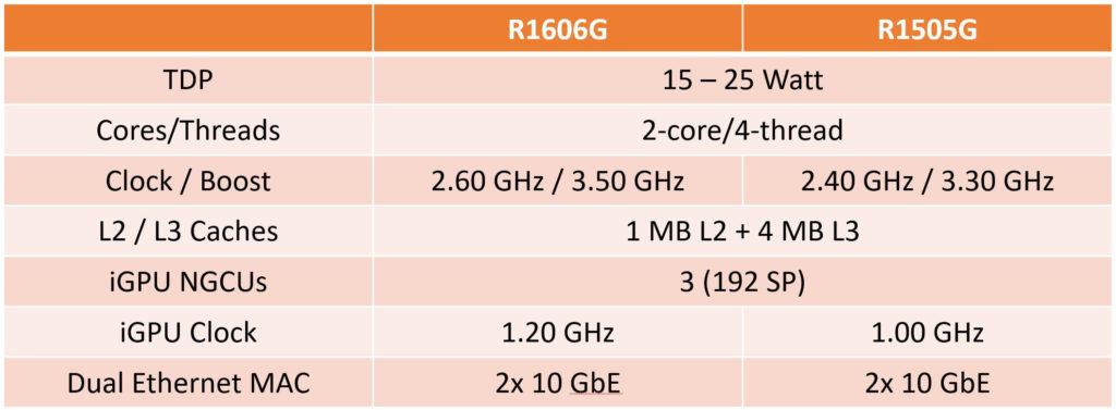 Image 3 : De nouveaux mini-PC chez AMD pour concurrencer ceux d'Intel