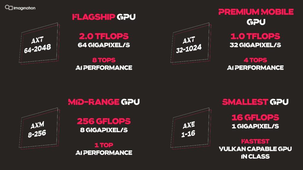 Image 2 : Imagination présente sa dixième génération de GPU, la série IMG A