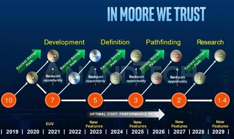 Image 1 : Attention, la feuille de route d'Intel jusqu'en 2029 n'est pas la diapo originale