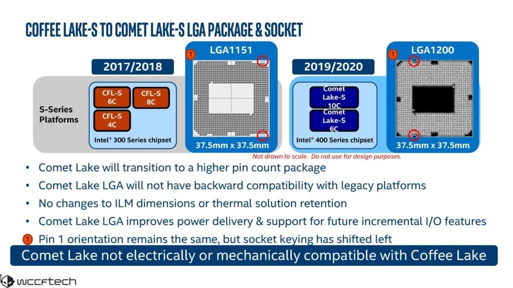 Image 2 : Les processeurs Comet Lake-S et le chipset Z490 n'arriveraient pas avant avril 2020