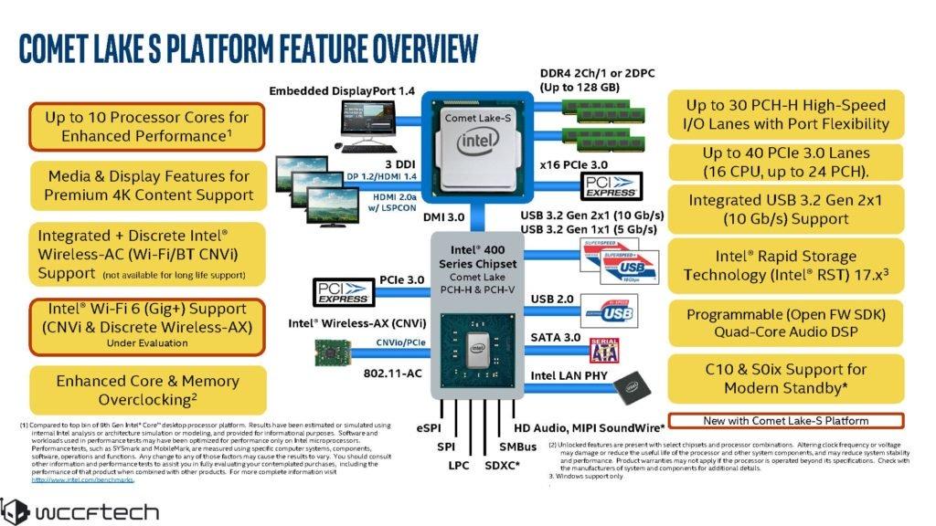 Image 1 : Les processeurs Comet Lake-S et le chipset Z490 n'arriveraient pas avant avril 2020
