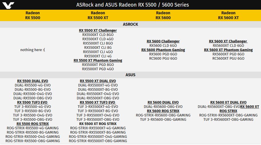 Image 3 : ASRock et Asus déposent des RX 5600 et XT avec 6 et 8 Go de VRAM