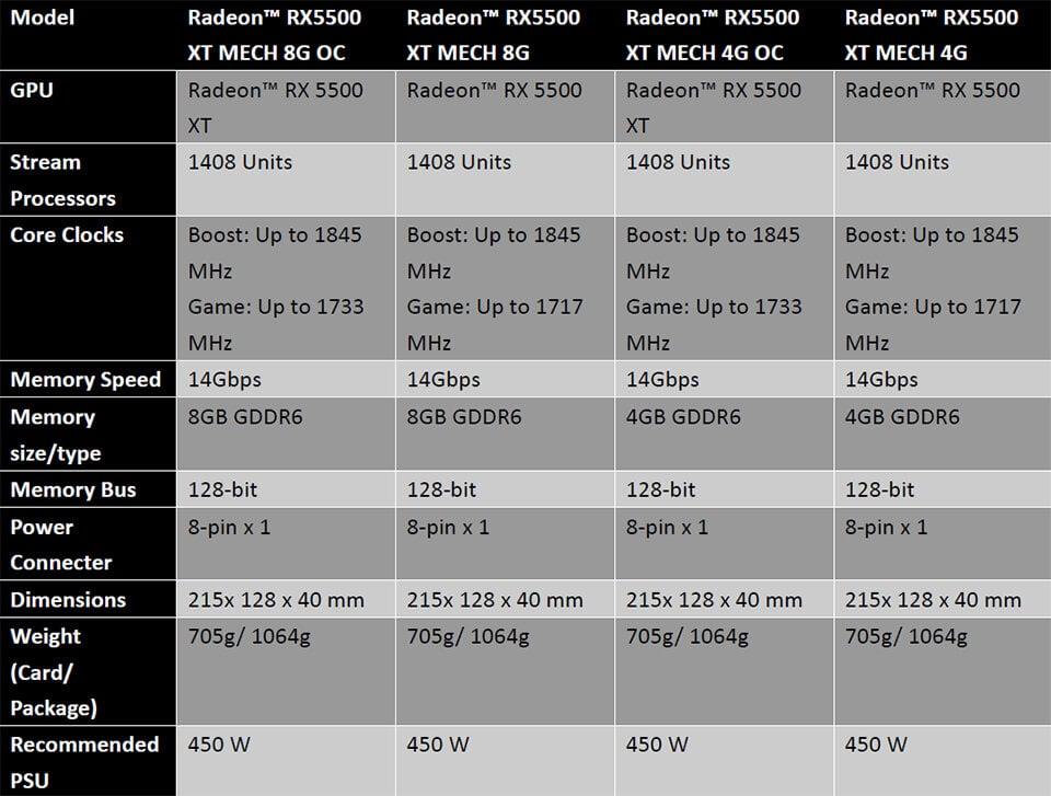 Image 5 : MSI propose des RX 5500 XT qui ne tirent pas d'énergie sur la carte mère