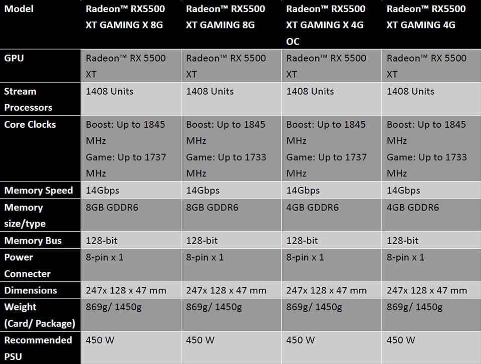 Image 3 : MSI propose des RX 5500 XT qui ne tirent pas d'énergie sur la carte mère