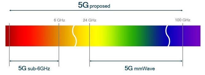Image 2 : La 5G mmWave, pas avant fin 2020 ?