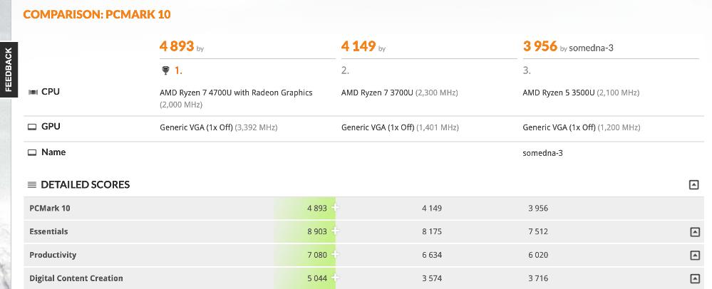 Image 1 : L'APU Ryzen 7 4700U domine le Ryzen 7 3700U d'environ 18 % sur PCMark 10