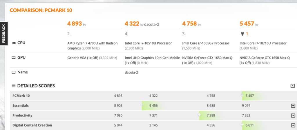 Image 2 : L'APU Ryzen 7 4700U domine le Ryzen 7 3700U d'environ 18 % sur PCMark 10