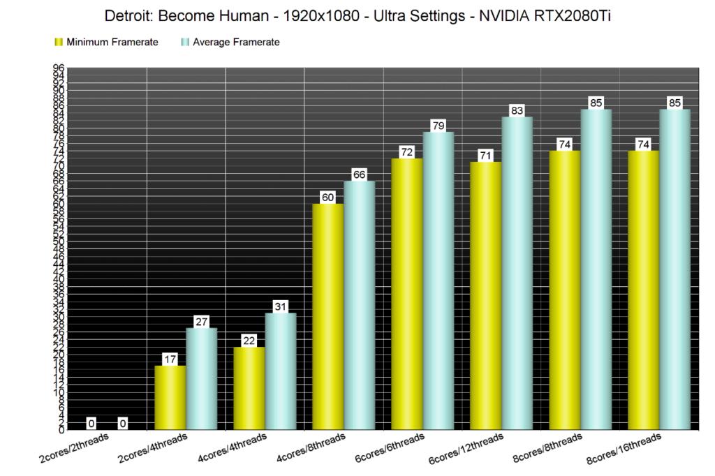 Image 1 : Detroit : Become Human met les dual-core et quad-core dépourvus d'Hyper Threading au tapis !