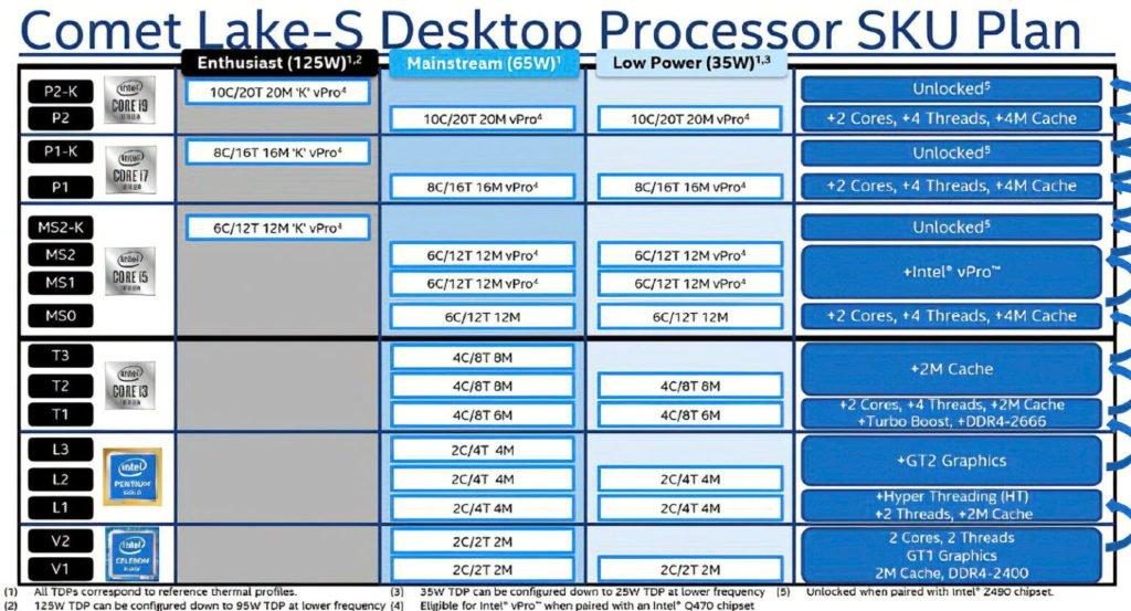 Image 1 : Intel : jusqu'à 125 W de TDP pour les processeurs Comet Lake-S