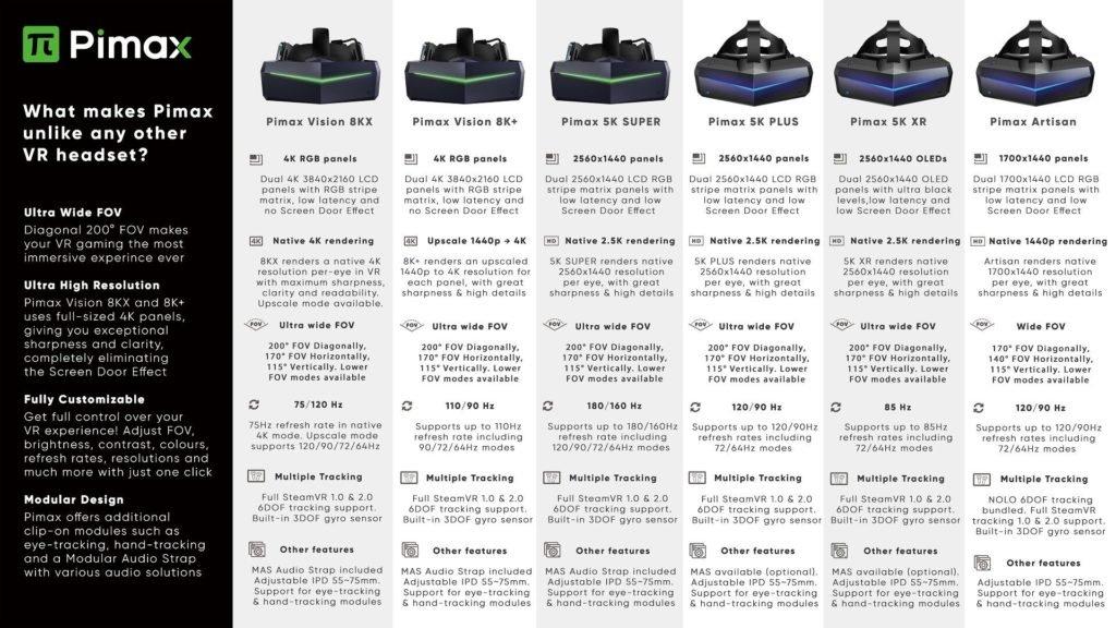 Image 2 : Pimax met à jour sa gamme de casques VR et ajoute un modèle entrée de gamme à 450 dollars