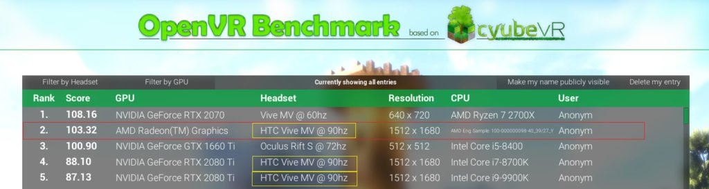 Image 1 : Un mystérieux GPU Radeon domine une RTX 2080 Ti !