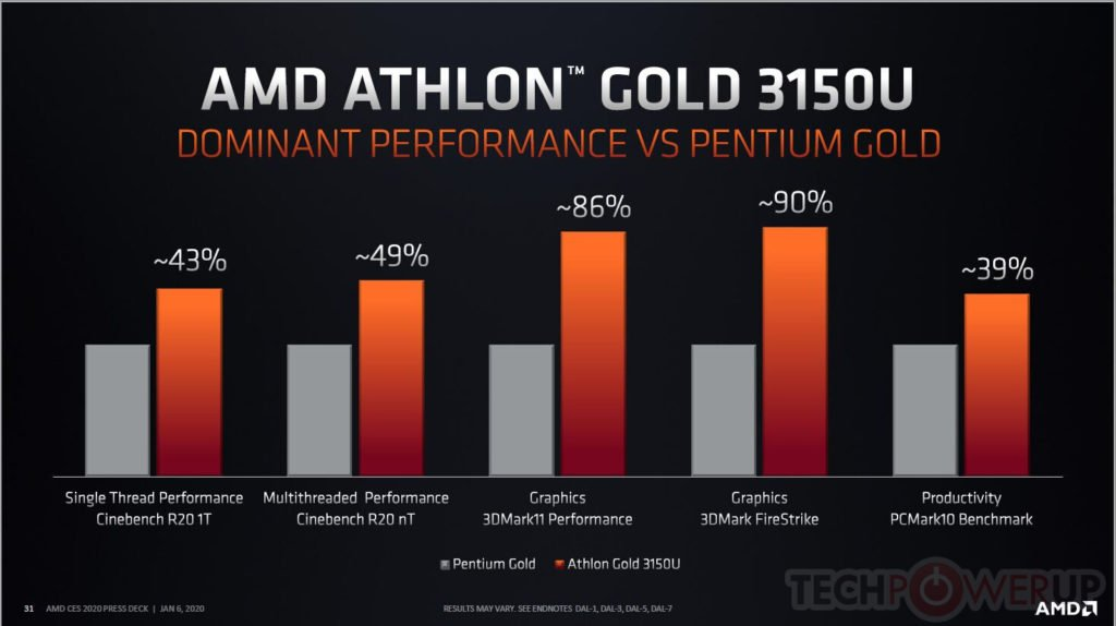 Image 1 : Selon AMD, son Athlon Gold 3150U surpasse largement un Pentium Gold