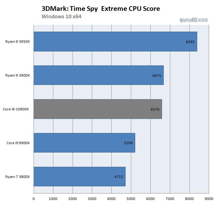 Image 1 : Des benchmarks sur Time Spy pour le Core i9-10900K !