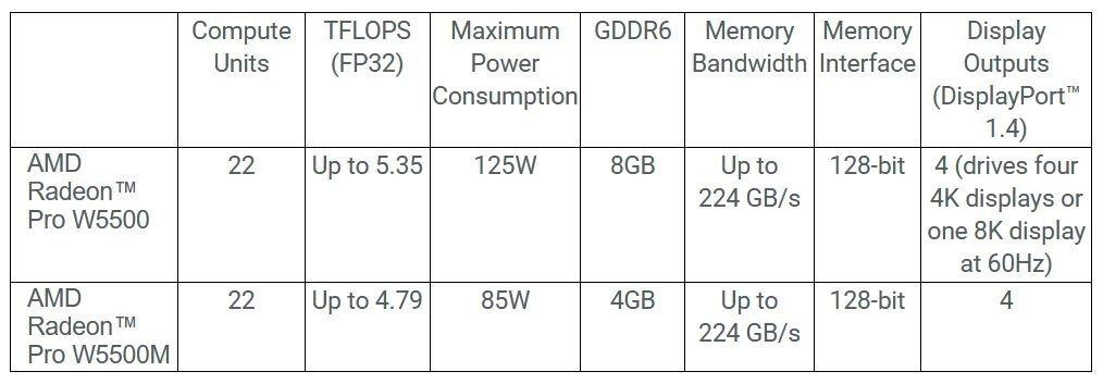 Image 1 : AMD officialise ses Radeon Pro W5500 et W5500M